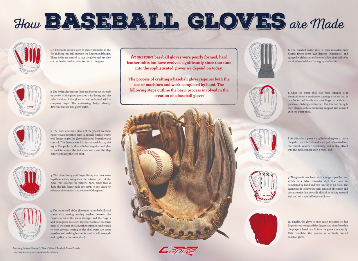 How Baseball Gloves Are Made