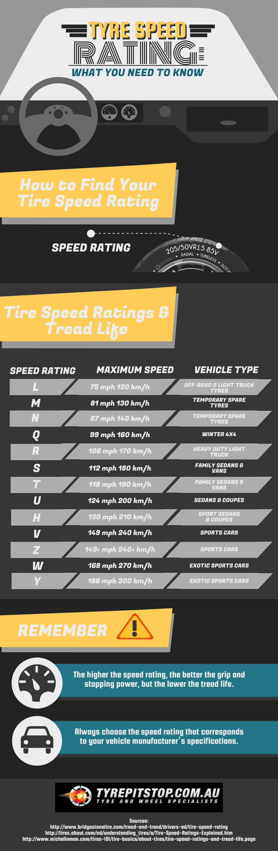 Tyre Speed Rating - What You Need To Know