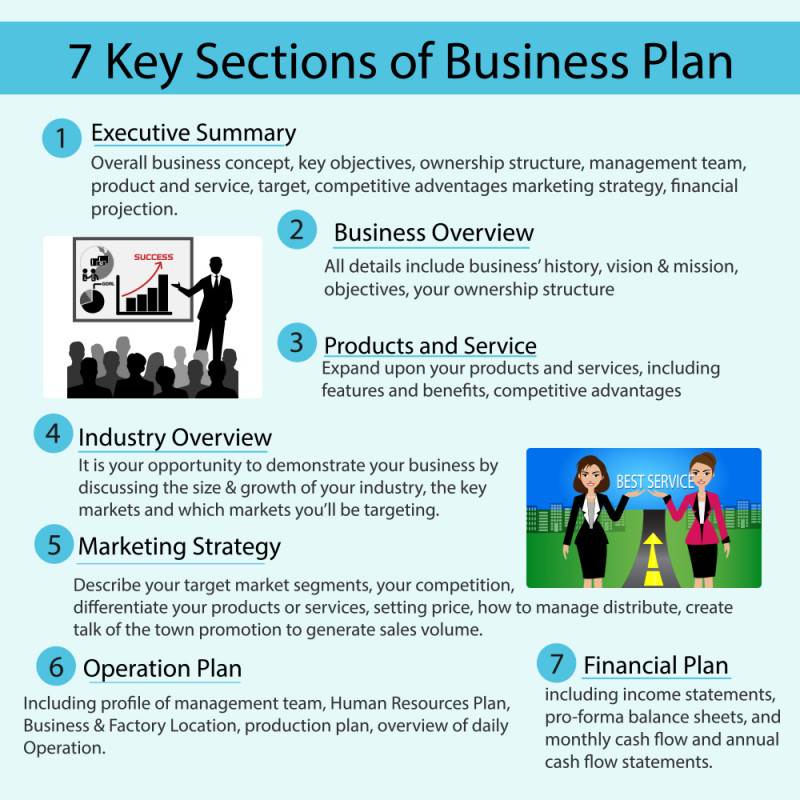 7 key sections of Business Plan