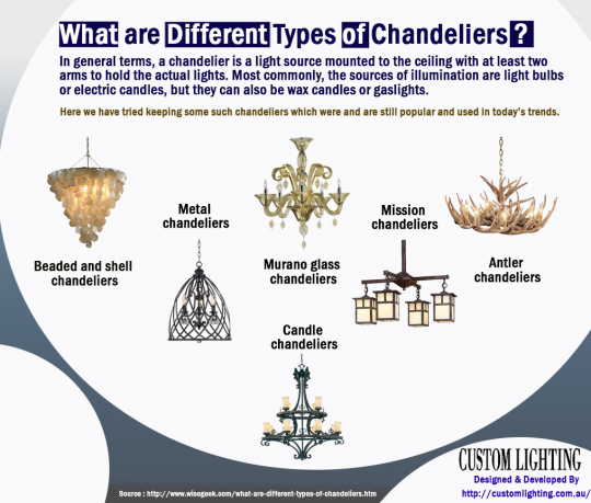 Candle chandeliers practical or deadly hit candles what are different types of chandeliers mozeypictures Gallery