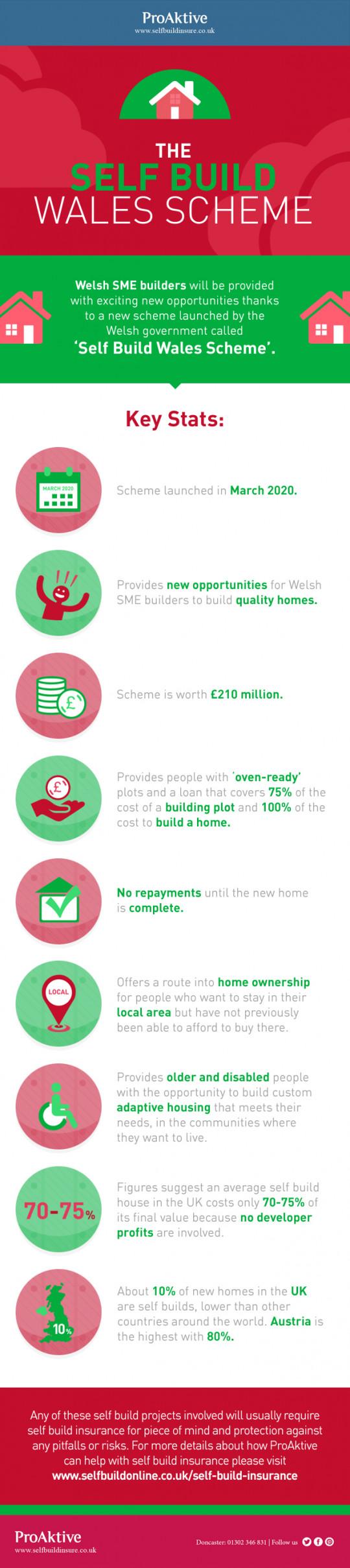 The Self Build Wales Scheme