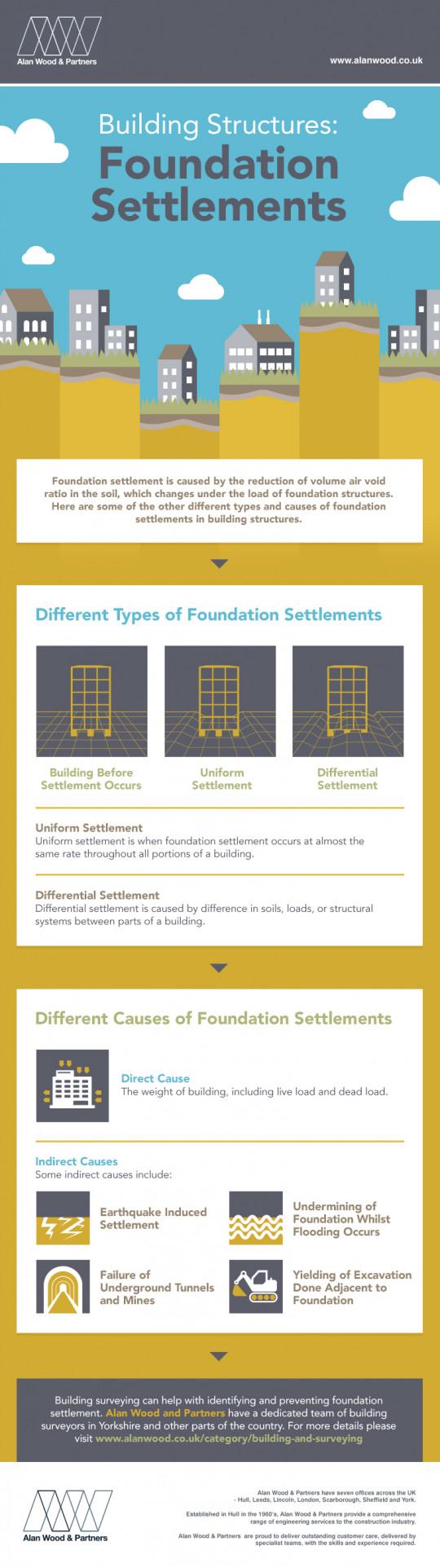 Building Structures: Foundation Settlements