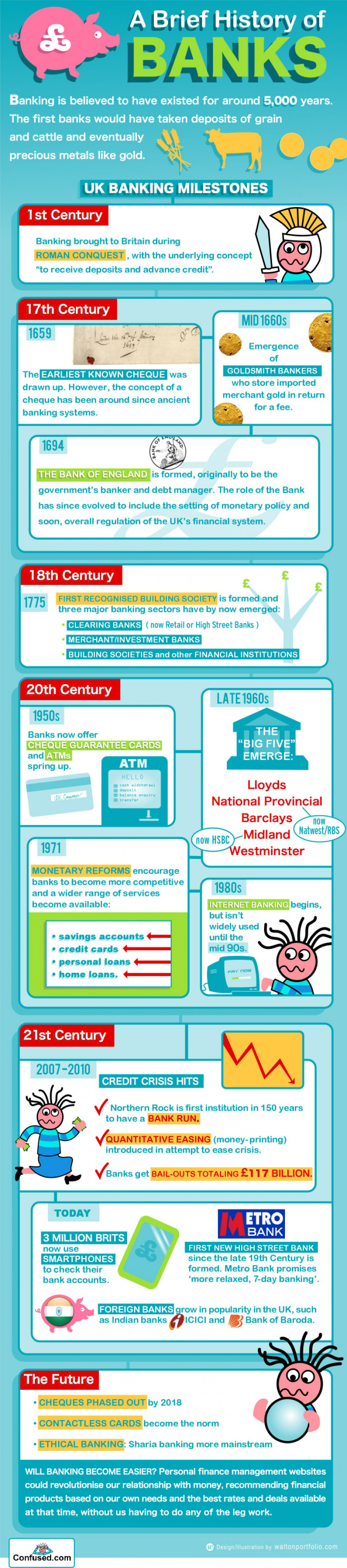 A Brief History Of Banks | Financial Reform