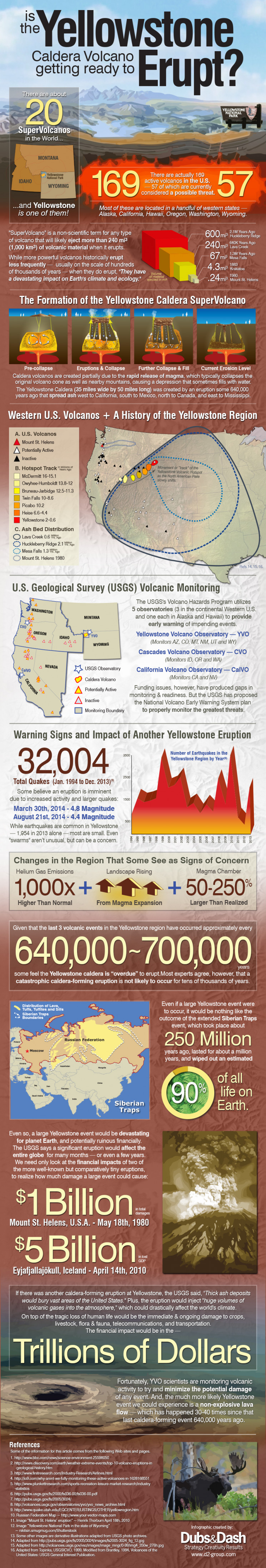 Is the Yellowstone Caldera Volcano getting ready to Erupt?