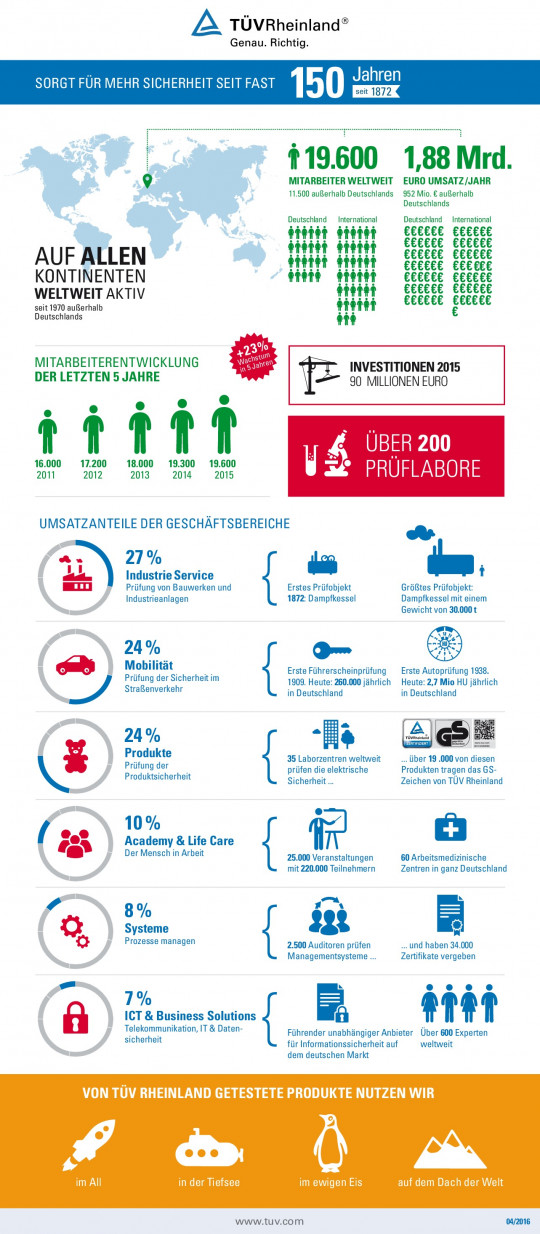 T�V Rheinland: Zahlen, Daten & Fakten