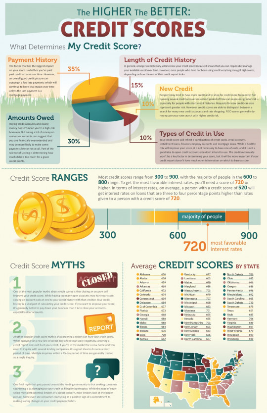 Your Credit Score Demystified
