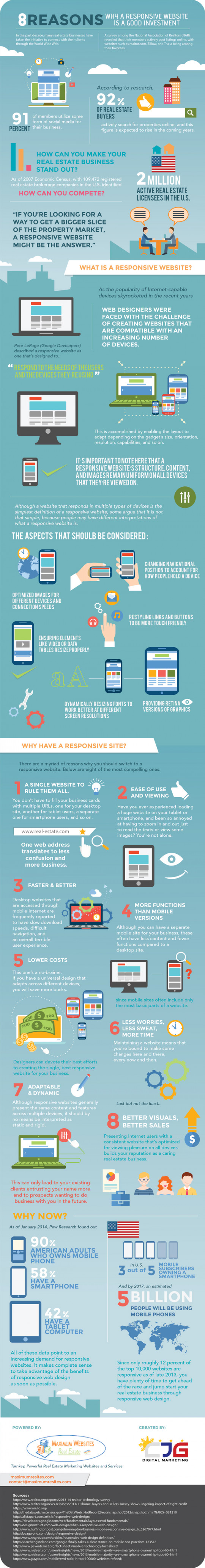 8 Reasons Why a Responsive Website Is a Good Investment?