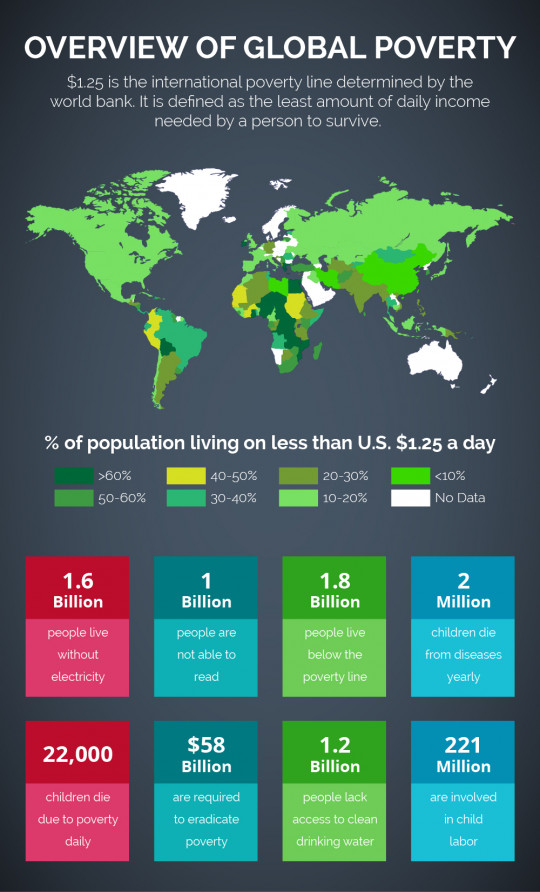 Overview Of Global Poverty