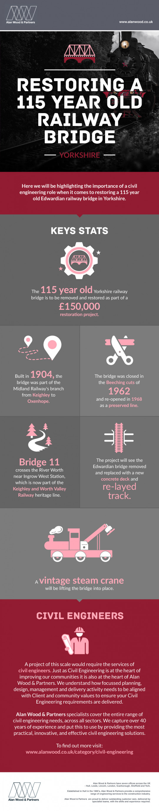 Restoring a 115 Year Old Railway Bridge