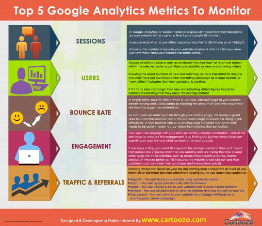 Top 5 Google Analytics Metrics to Monitor