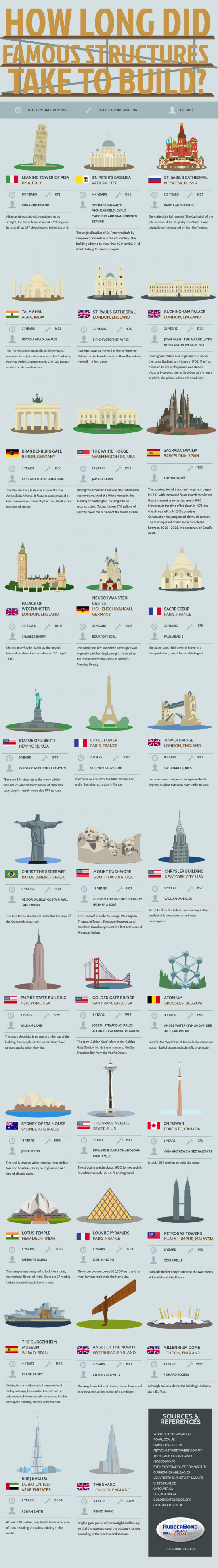 How Long Did Famous Structures Take to Build?