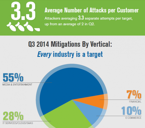 Q3 2014 DDoS Trends Report