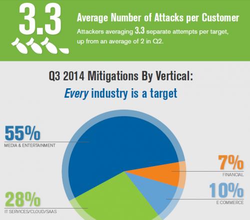 Q3 2014 DDoS Trends Report