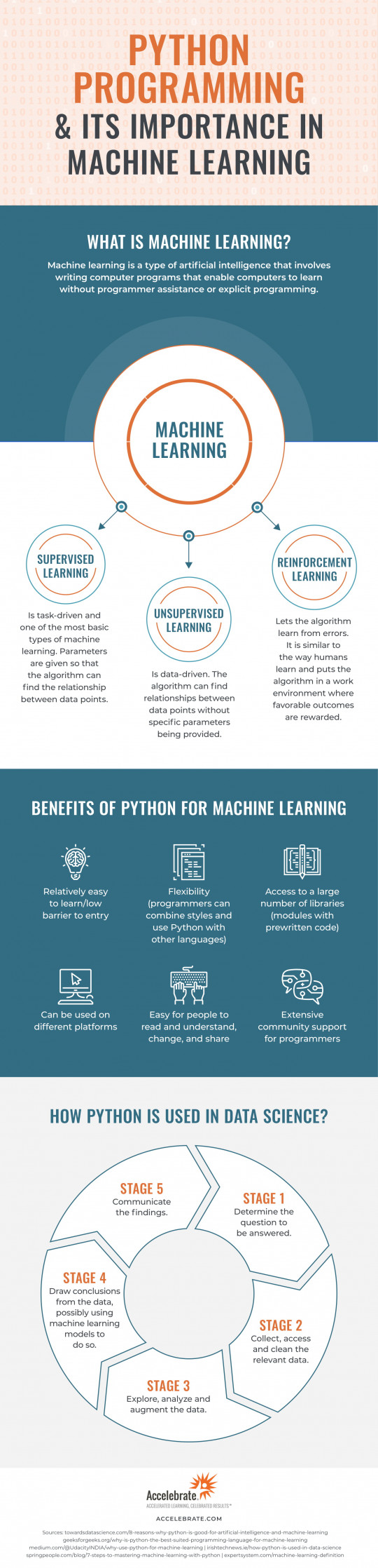 Python Programming and Its Importance In Machine Learning