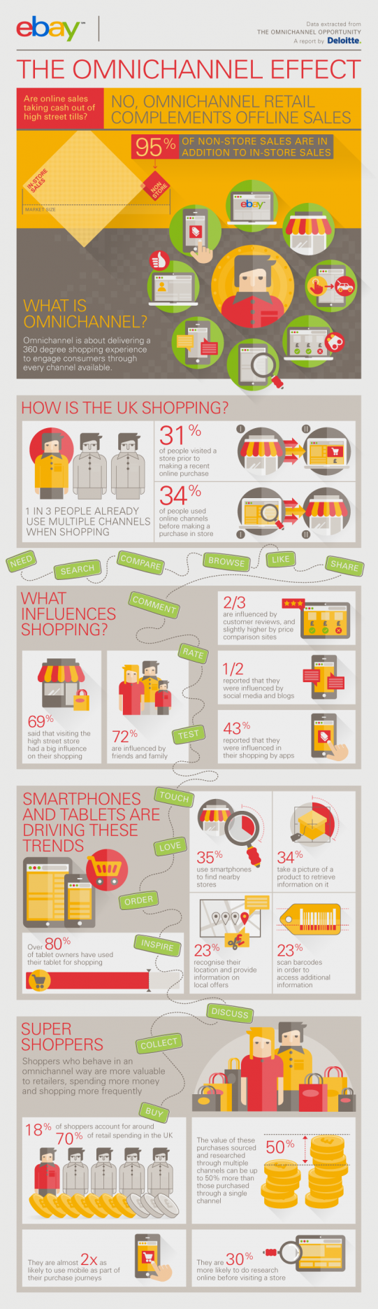 The Omnichannel Effect