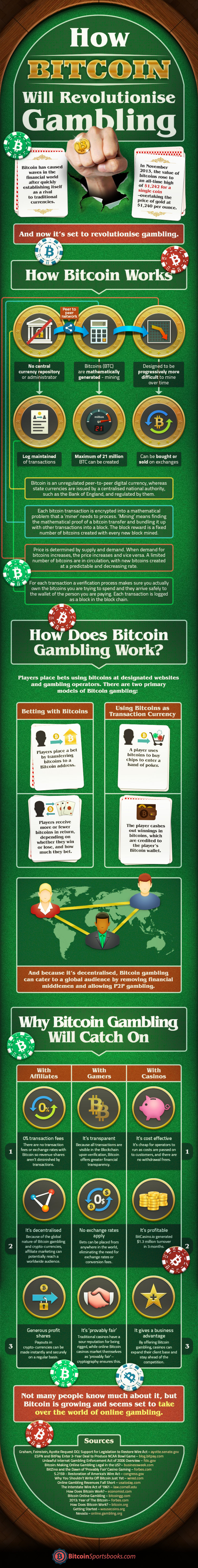 How Bitcoin will revolutionize gambling - infographic