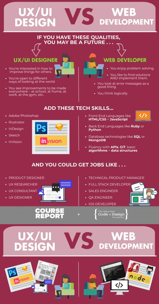 UX/UI Design vs. Web Development ...