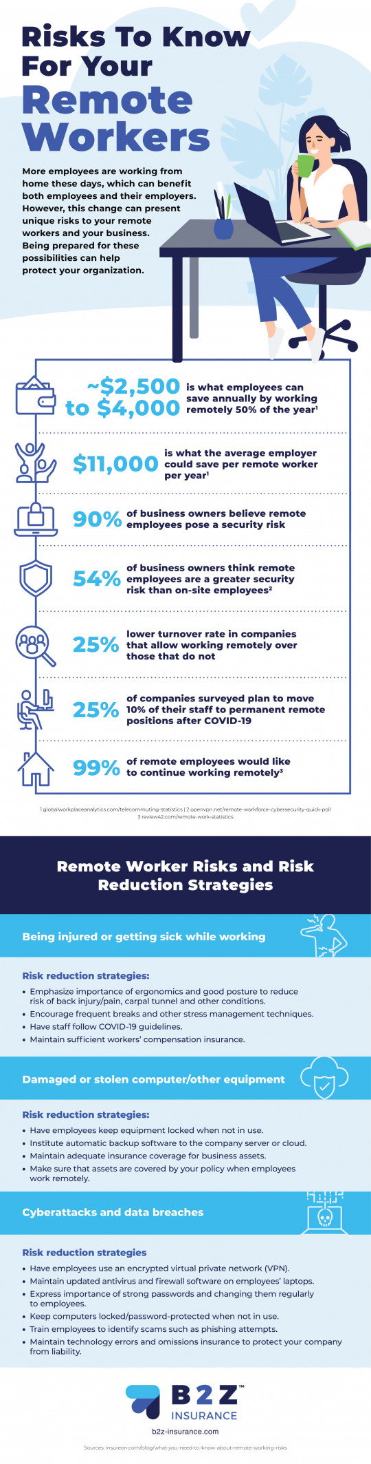 Risks To Know For Your Remote Workers