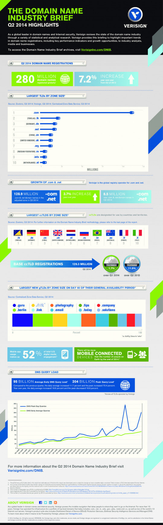 Q2 2014 Domain Name Industry Brief