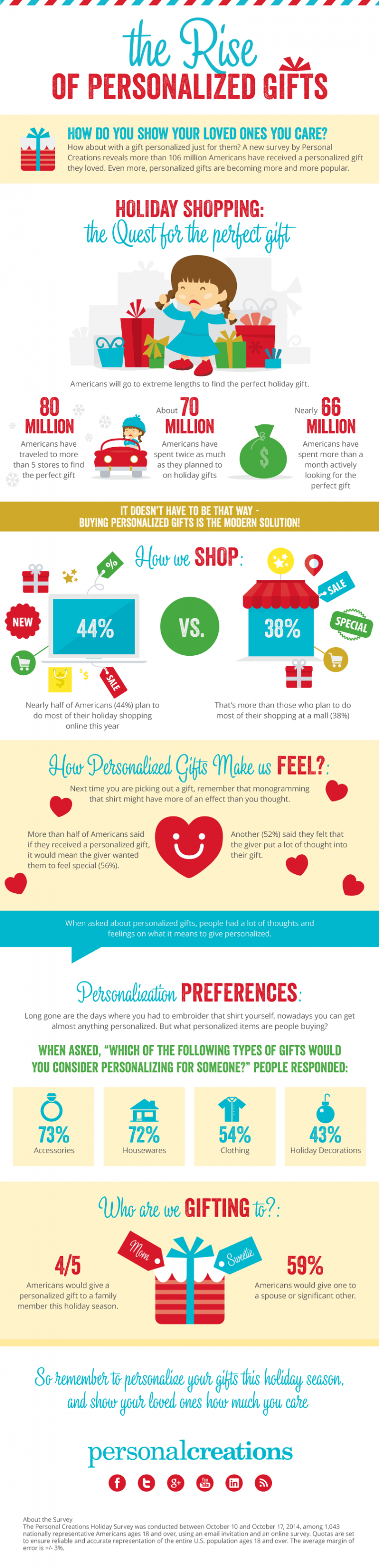 The Rise of Personalized Gifting