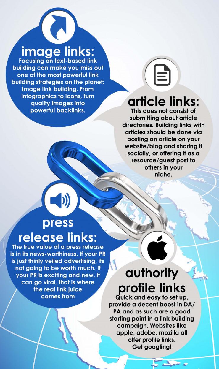 4 Backlink Methods