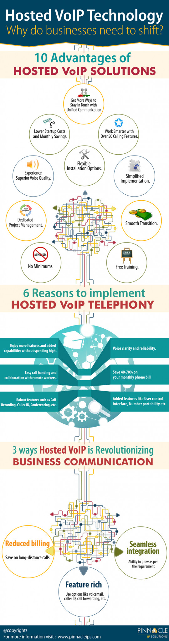 Hosted VoIP Technology : Why Do Businesses Need To Shift