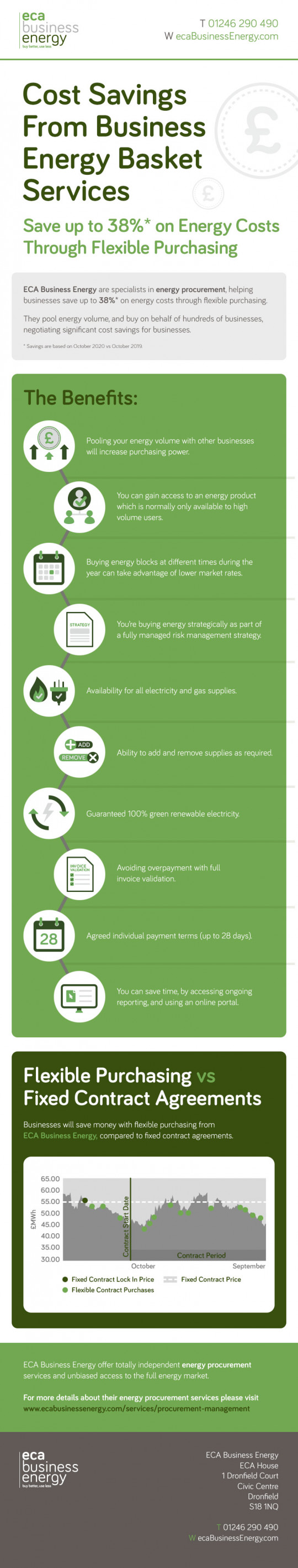 Cost Savings From Business Energy Basket Services