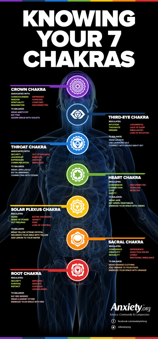 Knowing Your 7 Chakras