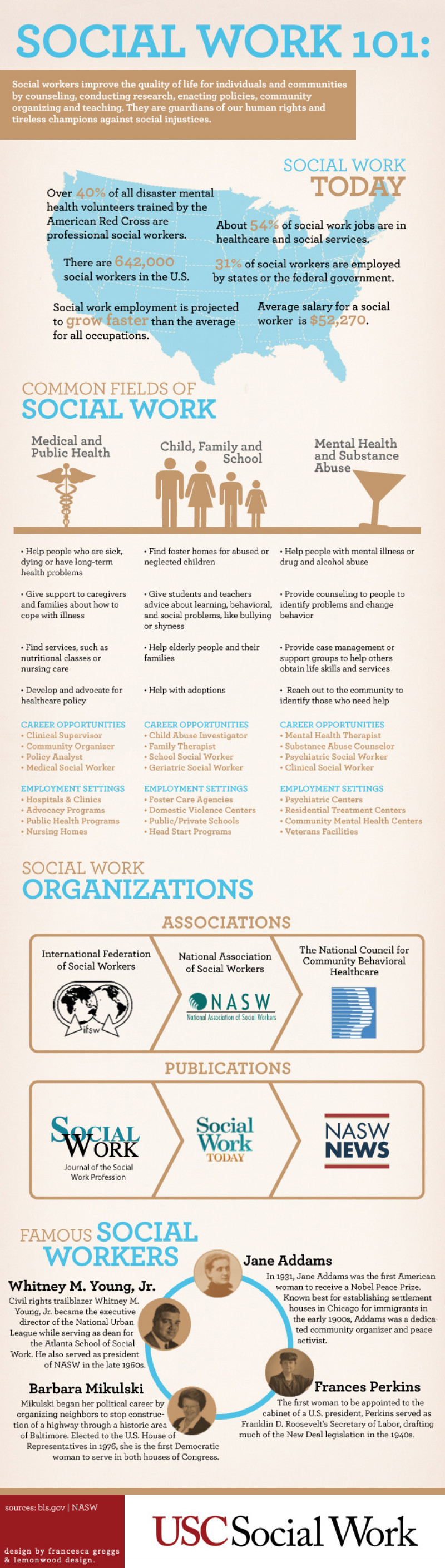 2048230? w=800 - Different Types of Social Work