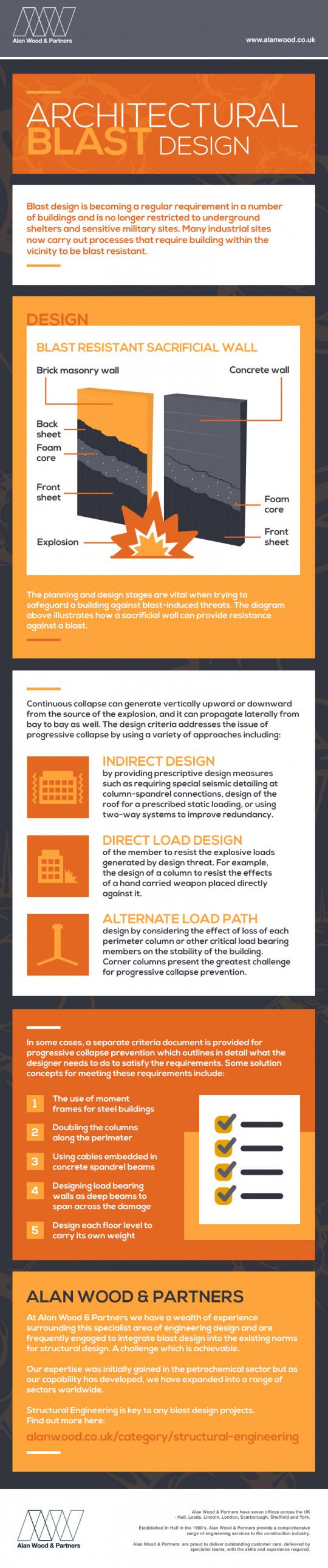 Architectural Blast Design