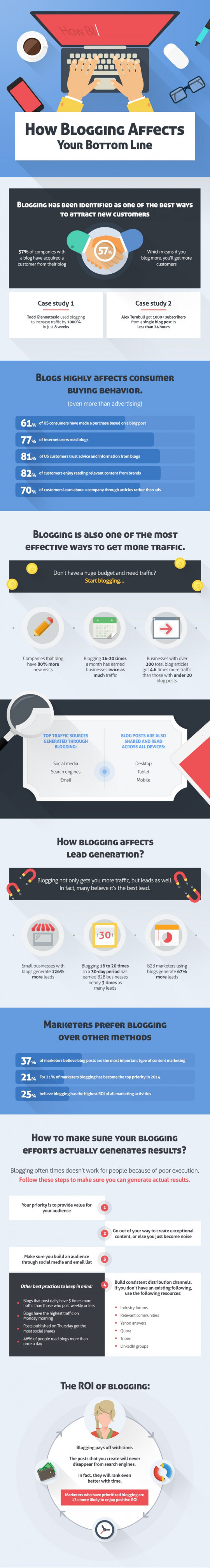 How Blogging Improves your Bottom Line?