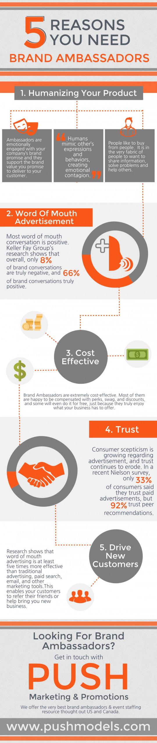 5 Reasons you need Brand Ambassadors