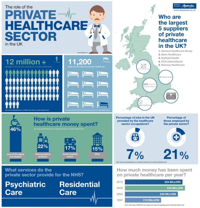 The Role of the Private Healthcare Sector in the UK