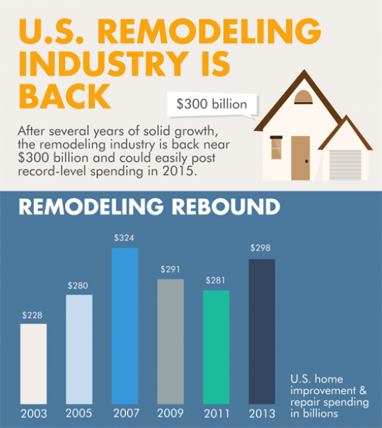 U.S. Remodeling Industry is Back