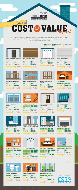 2015 Cost Versus Value Report