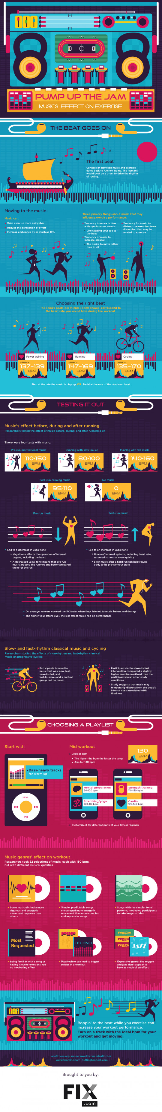 Pump Up the Jam: Music�s Effect on Exercise