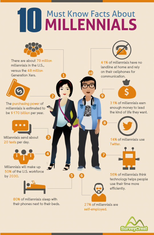 10 Must Know Facts About Millennials