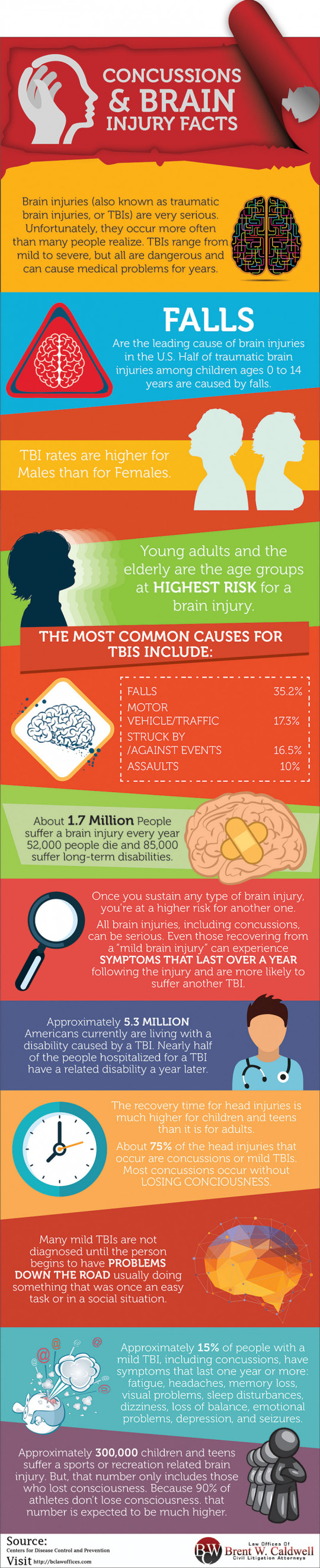 Concussions & Brain Injury Facts