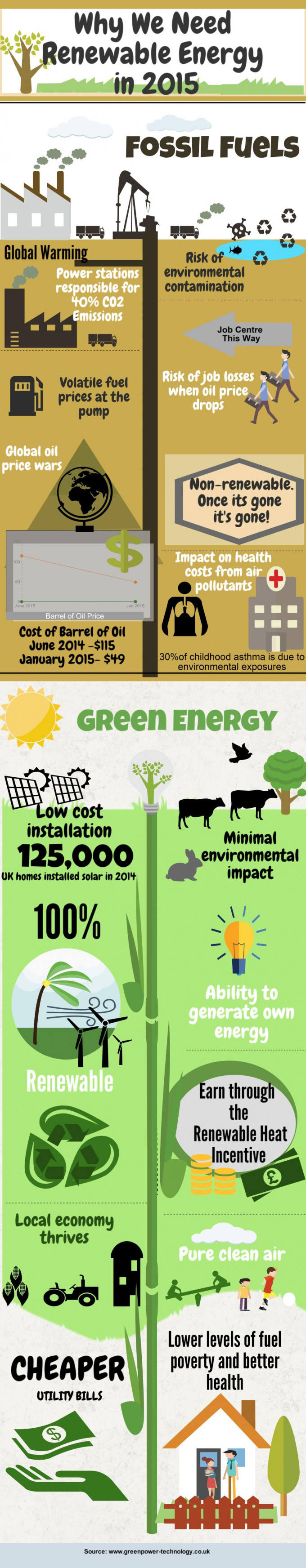 Why We Need Renewable Energy in 2015
