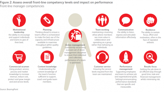 Front-line manager competencies