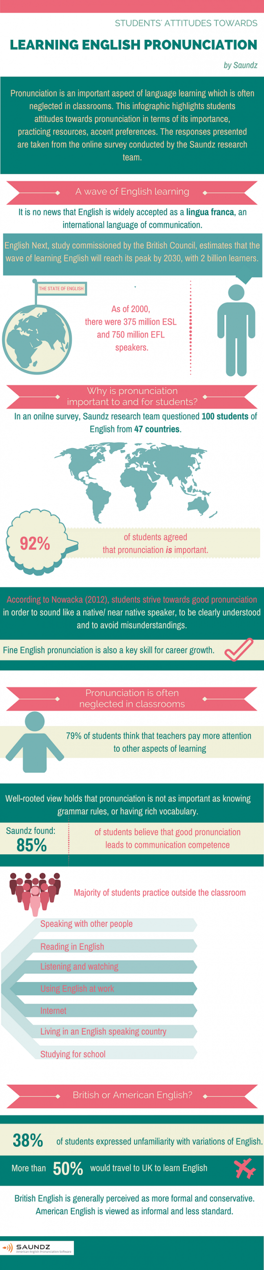 English Pronunciation Learning Trends