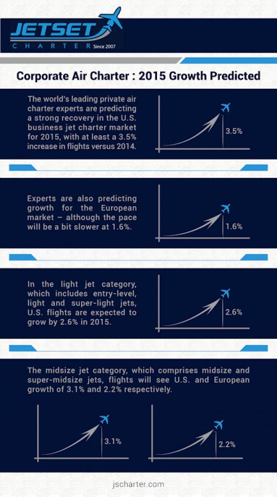 JScharter.com - 2015 Growth Predictions