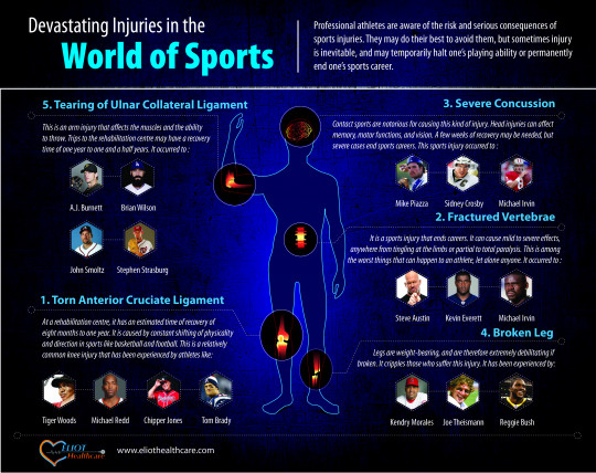 Devastating Injuries in the World of Sports
