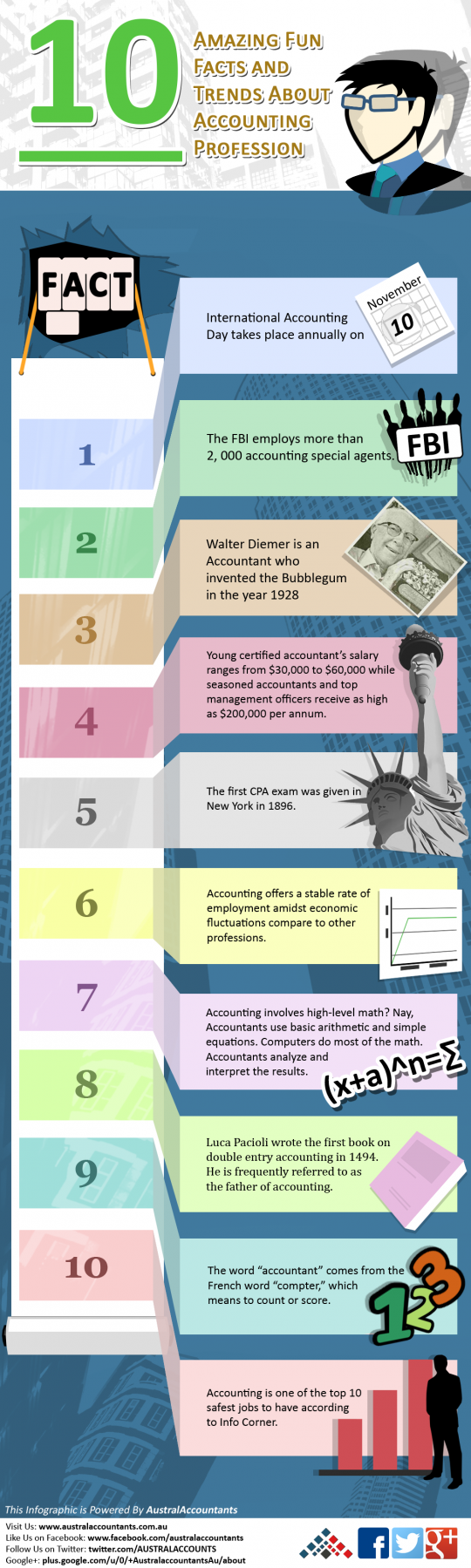 10 Amazing Fun Facts and Trends About Accounting Profession