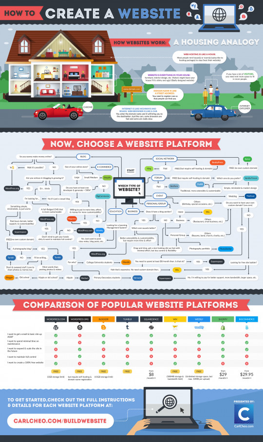 How To Create A Website: The Definitive Beginner�s Guide [Infographic]