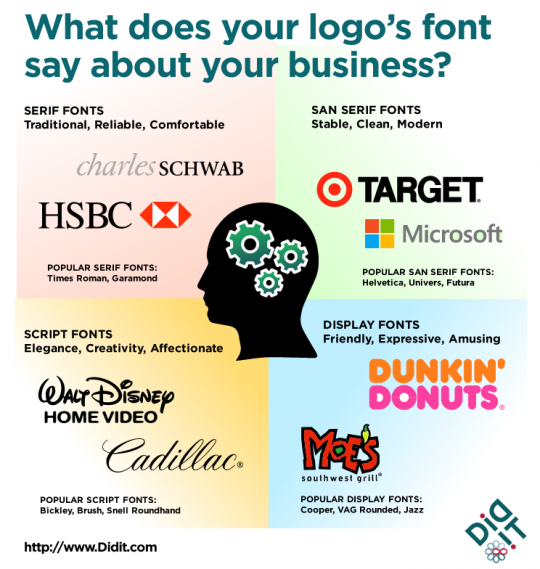 What does your logo font say about your business?