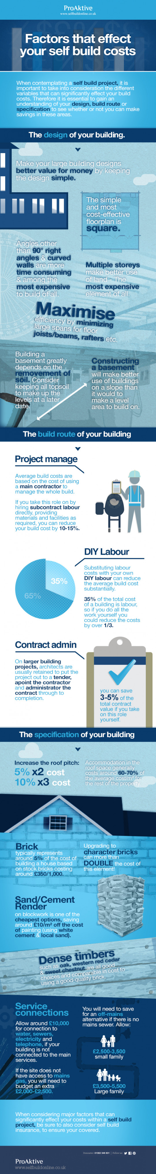 Factors that effect your self build costs
