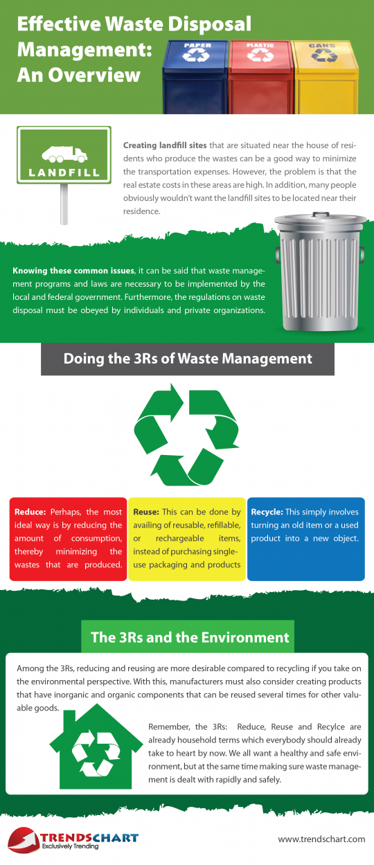 waste management and disposal Waste management dec regulates waste streams produced by residents, businesses, and other organizations reuse, recycling, and other ways to reduce waste can save you money and are always preferred to disposal.