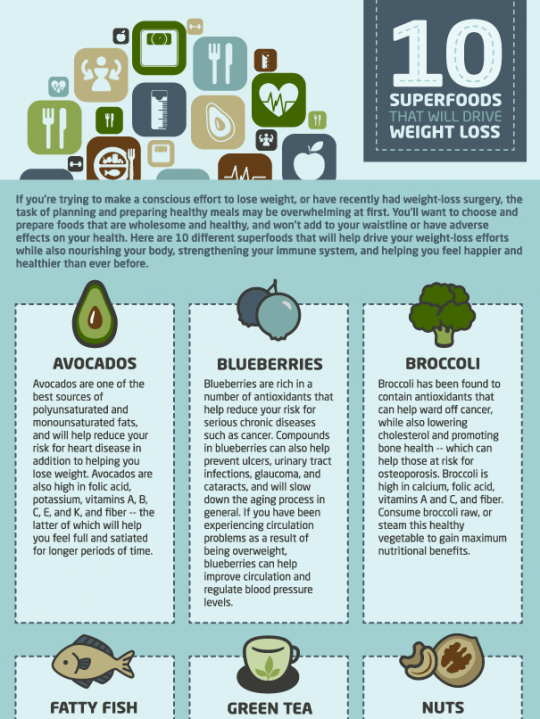 10 superfoods that will drive weight loss infographic
