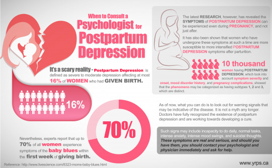 When to Consult a Psychologist for Postpartum Depression
